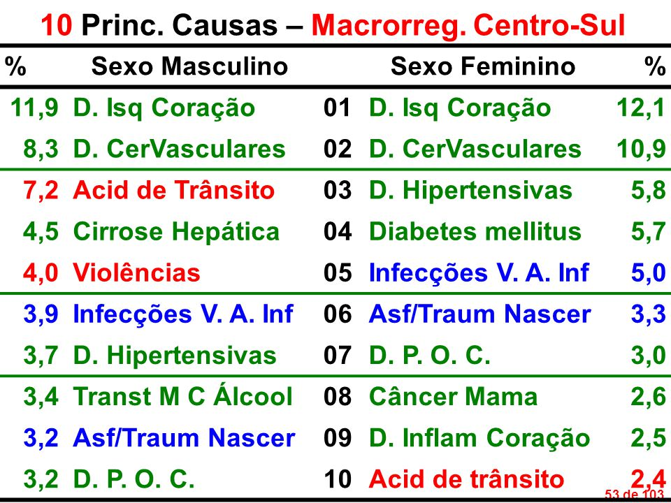53 de 103 10 Princ. Causas – Macrorreg. Centro-Sul %Sexo MasculinoSexo Feminino% 11,9D.