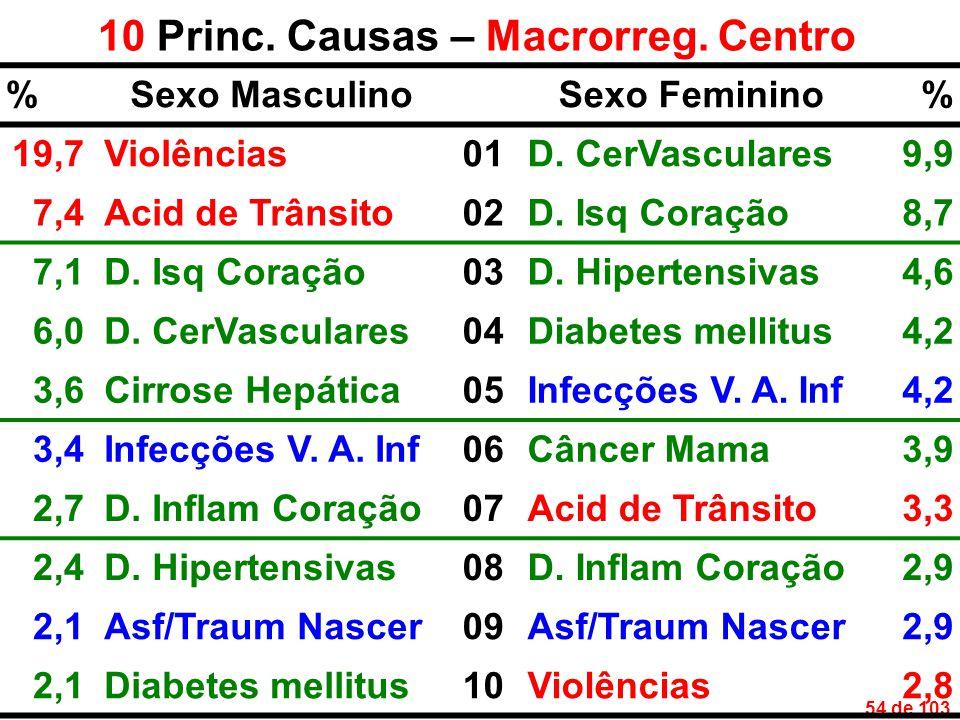 54 de 103 10 Princ. Causas – Macrorreg. Centro %Sexo MasculinoSexo Feminino% 19,7Violências01D.