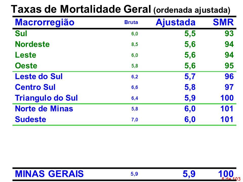 6 de 103 Taxas de Mortalidade Geral (ordenada ajustada) Macrorregião Bruta AjustadaSMR Sul 6,0 5,593 Nordeste 8,5 5,694 Leste 6,0 5,694 Oeste 5,8 5,695 Leste do Sul 6,2 5,796 Centro Sul 6,6 5,897 Triangulo do Sul 6,4 5,9100 Norte de Minas 5,8 6,0101 Sudeste 7,0 6,0101 MINAS GERAIS 5,9 100