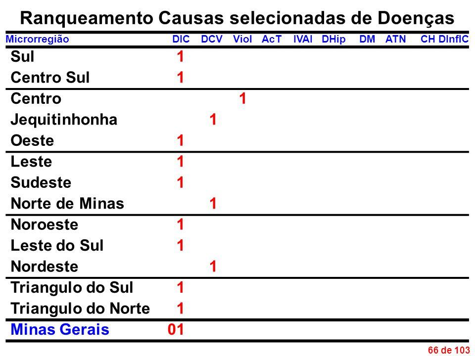 66 de 103 Ranqueamento Causas selecionadas de Doenças MicrorregiãoDICDCVViolAcTIVAIDHipDMATNCHDInflC Sul1 Centro Sul1 Centro1 Jequitinhonha1 Oeste1 Leste1 Sudeste1 Norte de Minas1 Noroeste1 Leste do Sul1 Nordeste1 Triangulo do Sul1 Triangulo do Norte1 Minas Gerais01