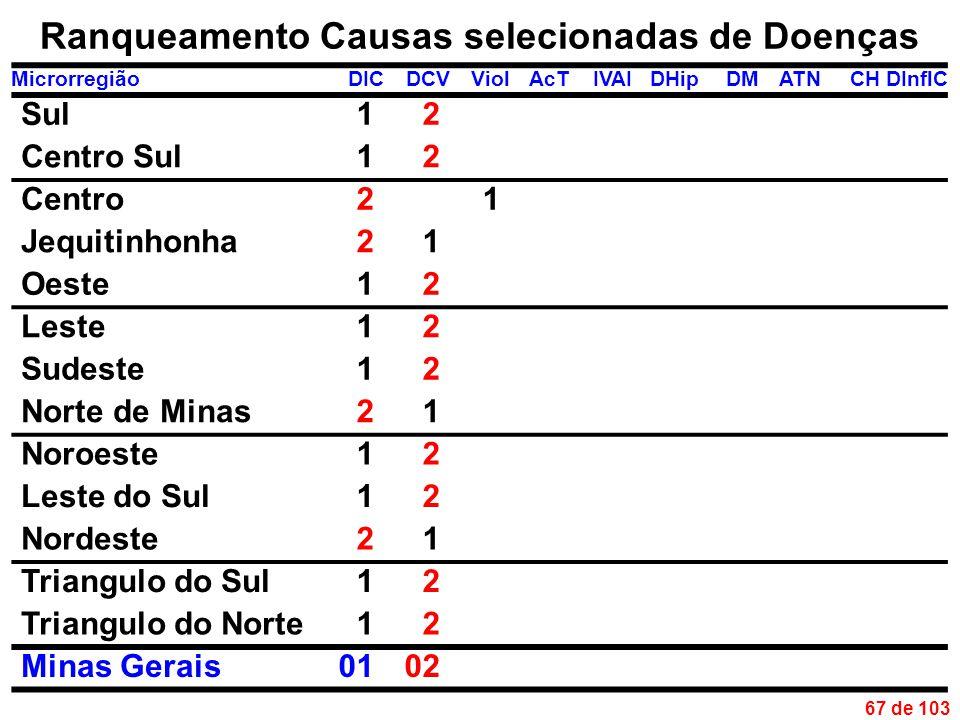 67 de 103 Ranqueamento Causas selecionadas de Doenças MicrorregiãoDICDCVViolAcTIVAIDHipDMATNCHDInflC Sul12 Centro Sul12 Centro21 Jequitinhonha21 Oeste12 Leste12 Sudeste12 Norte de Minas21 Noroeste12 Leste do Sul12 Nordeste21 Triangulo do Sul12 Triangulo do Norte12 Minas Gerais0102