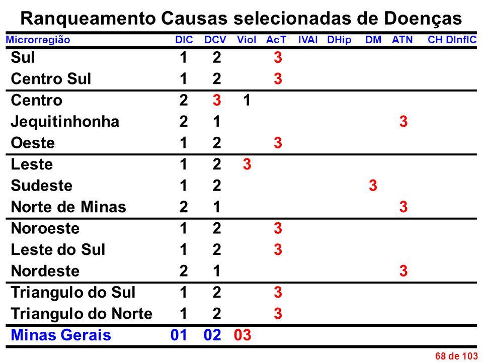 68 de 103 Ranqueamento Causas selecionadas de Doenças MicrorregiãoDICDCVViolAcTIVAIDHipDMATNCHDInflC Sul123 Centro Sul123 Centro231 Jequitinhonha213 Oeste123 Leste123 Sudeste123 Norte de Minas213 Noroeste123 Leste do Sul123 Nordeste213 Triangulo do Sul123 Triangulo do Norte123 Minas Gerais010203