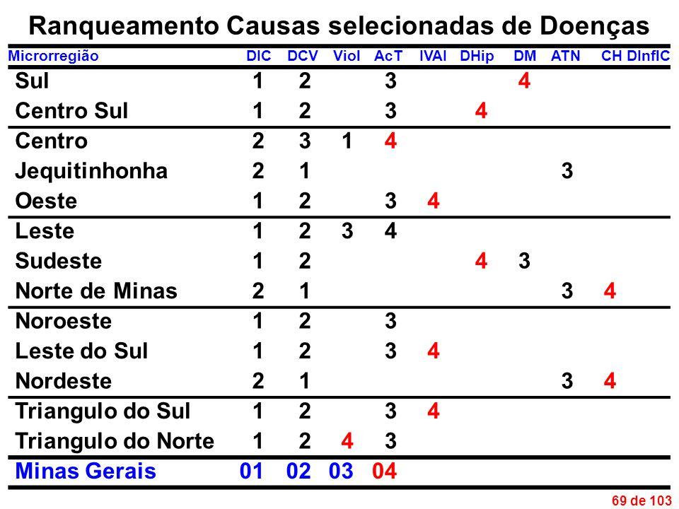 69 de 103 Ranqueamento Causas selecionadas de Doenças MicrorregiãoDICDCVViolAcTIVAIDHipDMATNCHDInflC Sul1234 Centro Sul1234 Centro2314 Jequitinhonha213 Oeste1234 Leste1234 Sudeste1243 Norte de Minas2134 Noroeste123 Leste do Sul1234 Nordeste2134 Triangulo do Sul1234 Triangulo do Norte1243 Minas Gerais01020304