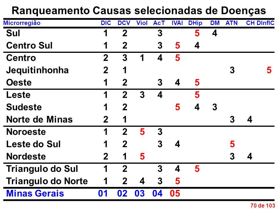 70 de 103 Ranqueamento Causas selecionadas de Doenças MicrorregiãoDICDCVViolAcTIVAIDHipDMATNCHDInflC Sul12354 Centro Sul12354 Centro23145 Jequitinhonha2135 Oeste12345 Leste12345 Sudeste12543 Norte de Minas2134 Noroeste1253 Leste do Sul12345 Nordeste21534 Triangulo do Sul12345 Triangulo do Norte12435 Minas Gerais0102030405
