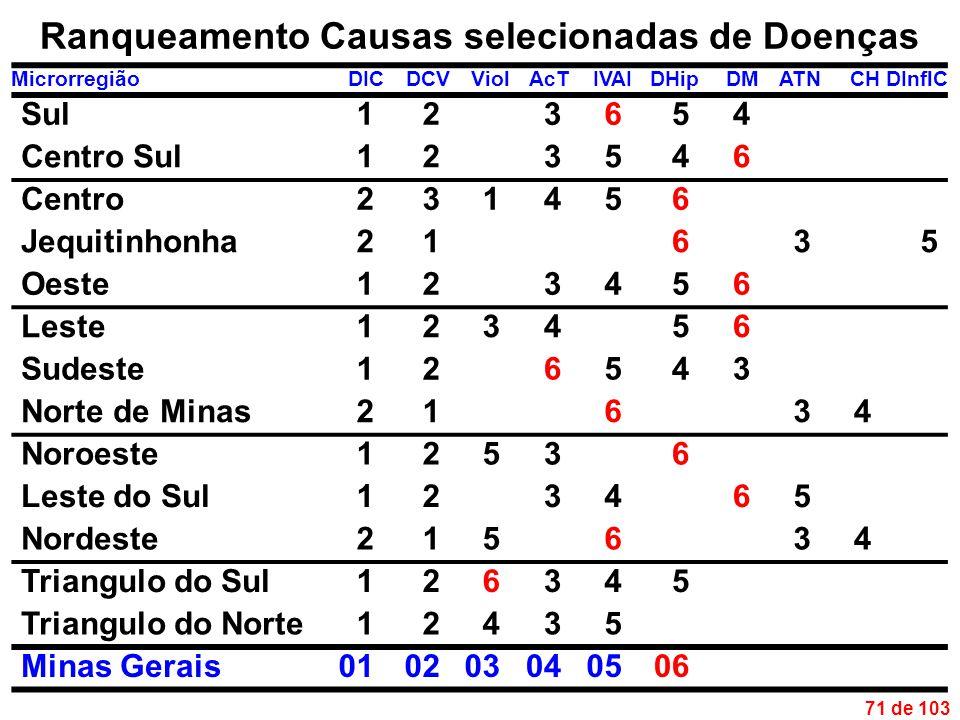 71 de 103 Ranqueamento Causas selecionadas de Doenças MicrorregiãoDICDCVViolAcTIVAIDHipDMATNCHDInflC Sul123654 Centro Sul123546 Centro231456 Jequitinhonha21635 Oeste123456 Leste123456 Sudeste126543 Norte de Minas21634 Noroeste12536 Leste do Sul123465 Nordeste215634 Triangulo do Sul126345 Triangulo do Norte12435 Minas Gerais010203040506