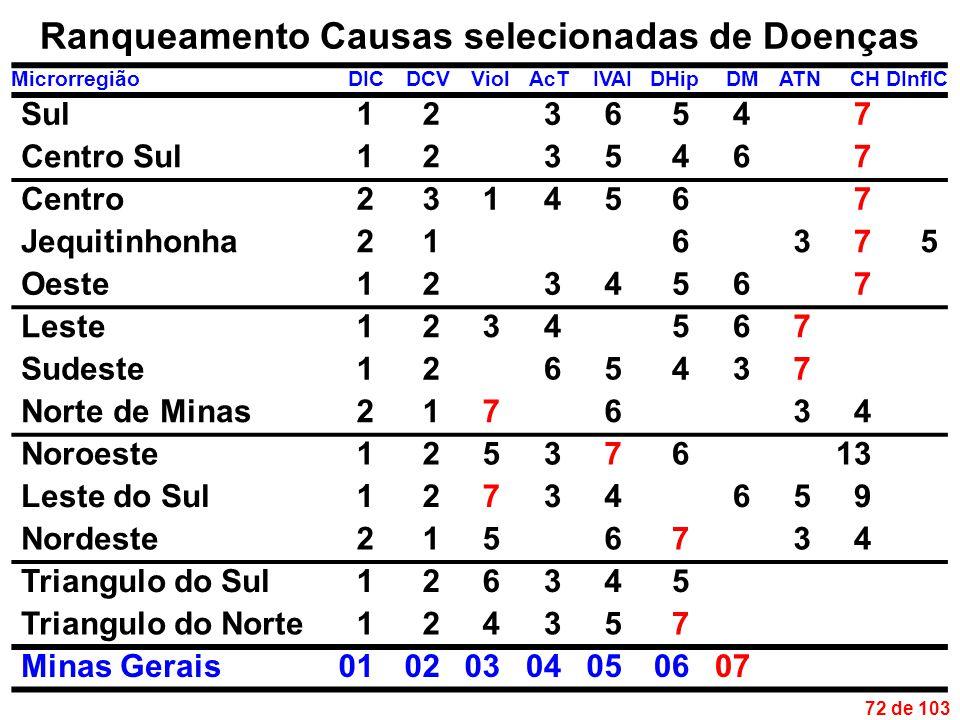 72 de 103 Ranqueamento Causas selecionadas de Doenças MicrorregiãoDICDCVViolAcTIVAIDHipDMATNCHDInflC Sul1236547 Centro Sul1235467 Centro2314567 Jequitinhonha216375 Oeste1234567 Leste1234567 Sudeste1265437 Norte de Minas217634 Noroeste12537613 Leste do Sul12734659 Nordeste2156734 Triangulo do Sul126345 Triangulo do Norte124357 Minas Gerais01020304050607
