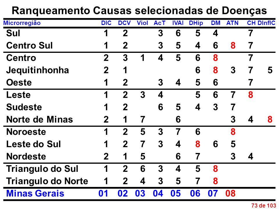 73 de 103 Ranqueamento Causas selecionadas de Doenças MicrorregiãoDICDCVViolAcTIVAIDHipDMATNCHDInflC Sul1236547 Centro Sul12354687 Centro23145687 Jequitinhonha2168375 Oeste1234567 Leste12345678 Sudeste1265437 Norte de Minas2176348 Noroeste1253768 Leste do Sul12734865 Nordeste2156734 Triangulo do Sul1263458 Triangulo do Norte1243578 Minas Gerais0102030405060708
