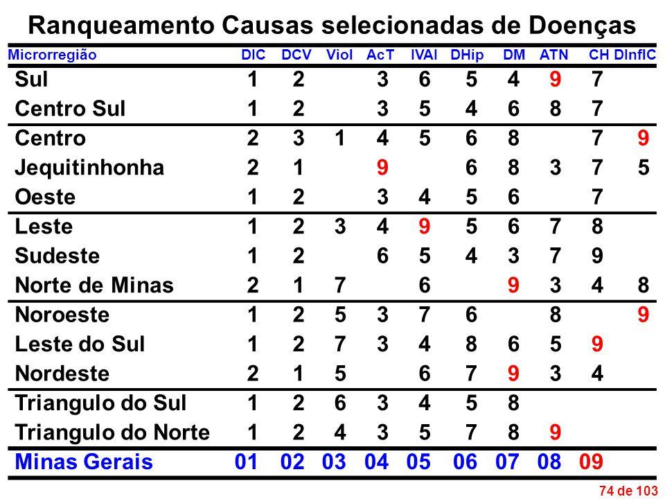 74 de 103 Ranqueamento Causas selecionadas de Doenças MicrorregiãoDICDCVViolAcTIVAIDHipDMATNCHDInflC Sul12365497 Centro Sul12354687 Centro231456879 Jequitinhonha21968375 Oeste1234567 Leste123495678 Sudeste12654379 Norte de Minas21769348 Noroeste12537689 Leste do Sul127348659 Nordeste21567934 Triangulo do Sul1263458 Triangulo do Norte12435789 Minas Gerais010203040506070809