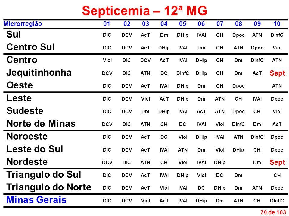 79 de 103 Septicemia – 12ª MG Microrregião01020304050607080910 Sul DICDCVAcTDmDHipIVAICHDpocATNDInfC Centro Sul DICDCVAcTDHipIVAIDmCHATNDpocViol Centro ViolDICDCVAcTIVAIDHipCHDmDInfCATN Jequitinhonha DCVDICATNDCDInfCDHipCHDmAcT Sept Oeste DICDCVAcTIVAIDHipDmCHDpocATN Leste DICDCVViolAcTDHipDmATNCHIVAIDpoc Sudeste DICDCVDmDHipIVAIAcTATNDpocCHViol Norte de Minas DCVDICATNCHDCIVAIViolDInfCDmAcT Noroeste DICDCVAcTDCViolDHipIVAIATNDInfCDpoc Leste do Sul DICDCVAcTIVAIATNDmViolDHipCHDpoc Nordeste DCVDICATNCHViolIVAIDHipDm Sept Triangulo do Sul DICDCVAcTIVAIDHipViolDCDmCH Triangulo do Norte DICDCVAcTViolIVAIDCDHipDmATNDpoc Minas Gerais DICDCVViolAcTIVAIDHipDmATNCHDInflC