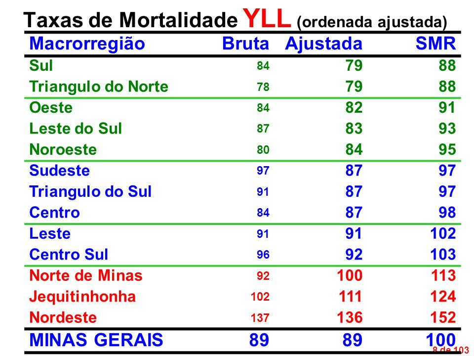 89 de 103 SMR mais elevados para o Grande Grupo I [DIP, condi ç ões maternas e perinatais, e deficiências nutricionais] foram encontradas no Noroeste e Triângulo do Sul (111%), Norte de Minas (137%), Jequitinhonha (172%) e Nordeste (230%), ao se comparar as taxas dessas macrorregiões com a taxa de mortali- dade do estado como um todo Sumário