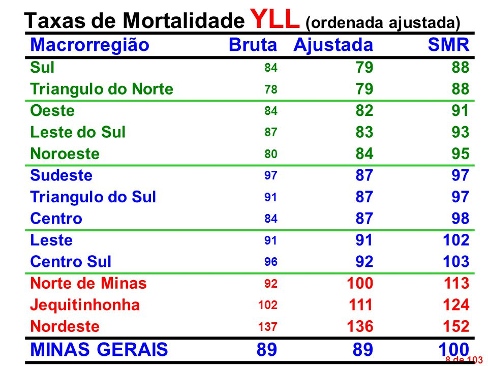 19 de 103 SMR Segundo Grupos de Enfermidades MicrorregiãoDIPPNatCADCVD.R.D.D.AcdInt Sul Centro Sul117119111 Centro168 Jequitinhonha216174125154 Oeste120 Leste110 Sudeste116 Norte de Minas171128110111150 Noroeste155120 Leste do Sul112 Nordeste190298111136132223117 Triangulo do Sul141111 Triangulo do Norte116 Minas Gerais100