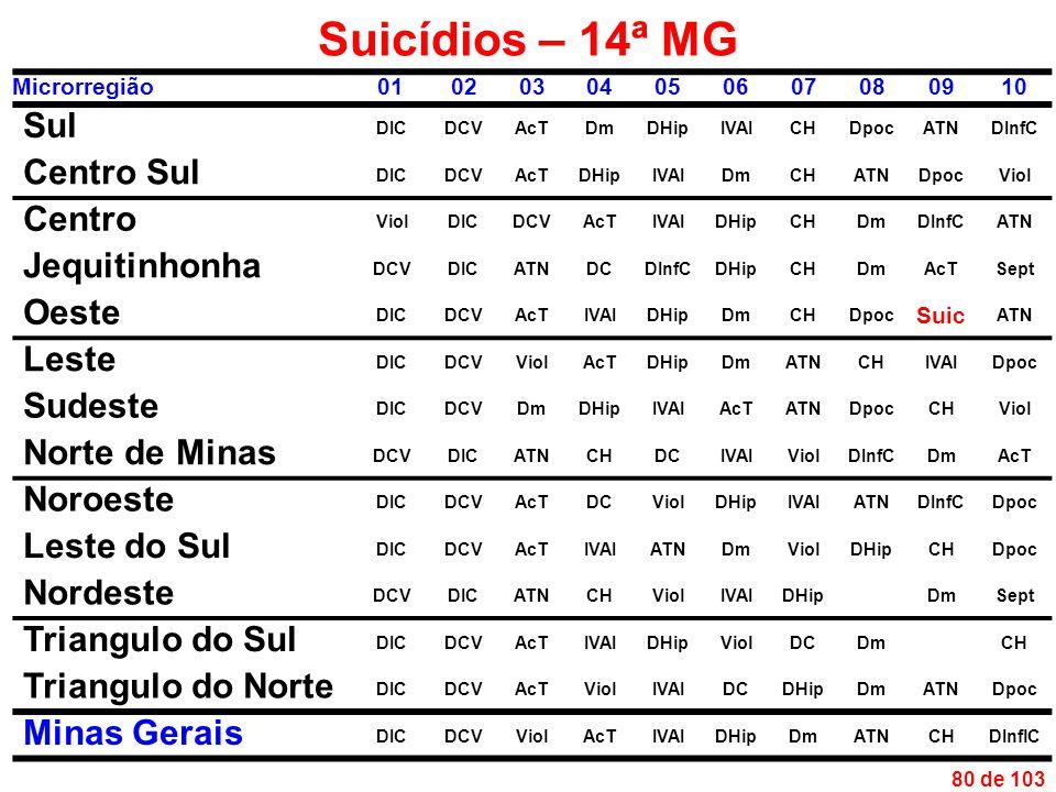 80 de 103 Suicídios – 14ª MG Microrregião01020304050607080910 Sul DICDCVAcTDmDHipIVAICHDpocATNDInfC Centro Sul DICDCVAcTDHipIVAIDmCHATNDpocViol Centro ViolDICDCVAcTIVAIDHipCHDmDInfCATN Jequitinhonha DCVDICATNDCDInfCDHipCHDmAcTSept Oeste DICDCVAcTIVAIDHipDmCHDpoc Suic ATN Leste DICDCVViolAcTDHipDmATNCHIVAIDpoc Sudeste DICDCVDmDHipIVAIAcTATNDpocCHViol Norte de Minas DCVDICATNCHDCIVAIViolDInfCDmAcT Noroeste DICDCVAcTDCViolDHipIVAIATNDInfCDpoc Leste do Sul DICDCVAcTIVAIATNDmViolDHipCHDpoc Nordeste DCVDICATNCHViolIVAIDHipDmSept Triangulo do Sul DICDCVAcTIVAIDHipViolDCDmCH Triangulo do Norte DICDCVAcTViolIVAIDCDHipDmATNDpoc Minas Gerais DICDCVViolAcTIVAIDHipDmATNCHDInflC
