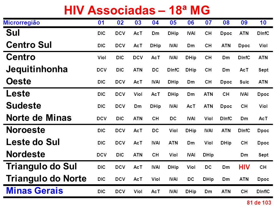 81 de 103 HIV Associadas – 18ª MG Microrregião01020304050607080910 Sul DICDCVAcTDmDHipIVAICHDpocATNDInfC Centro Sul DICDCVAcTDHipIVAIDmCHATNDpocViol Centro ViolDICDCVAcTIVAIDHipCHDmDInfCATN Jequitinhonha DCVDICATNDCDInfCDHipCHDmAcTSept Oeste DICDCVAcTIVAIDHipDmCHDpocSuicATN Leste DICDCVViolAcTDHipDmATNCHIVAIDpoc Sudeste DICDCVDmDHipIVAIAcTATNDpocCHViol Norte de Minas DCVDICATNCHDCIVAIViolDInfCDmAcT Noroeste DICDCVAcTDCViolDHipIVAIATNDInfCDpoc Leste do Sul DICDCVAcTIVAIATNDmViolDHipCHDpoc Nordeste DCVDICATNCHViolIVAIDHipDmSept Triangulo do Sul DICDCVAcTIVAIDHipViolDCDm HIV CH Triangulo do Norte DICDCVAcTViolIVAIDCDHipDmATNDpoc Minas Gerais DICDCVViolAcTIVAIDHipDmATNCHDInflC