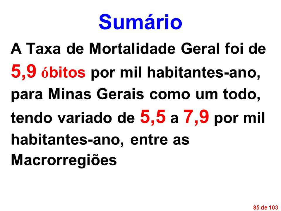 85 de 103 A Taxa de Mortalidade Geral foi de 5,9 ó bitos por mil habitantes-ano, para Minas Gerais como um todo, tendo variado de 5,5 a 7,9 por mil habitantes-ano, entre as Macrorregiões Sumário