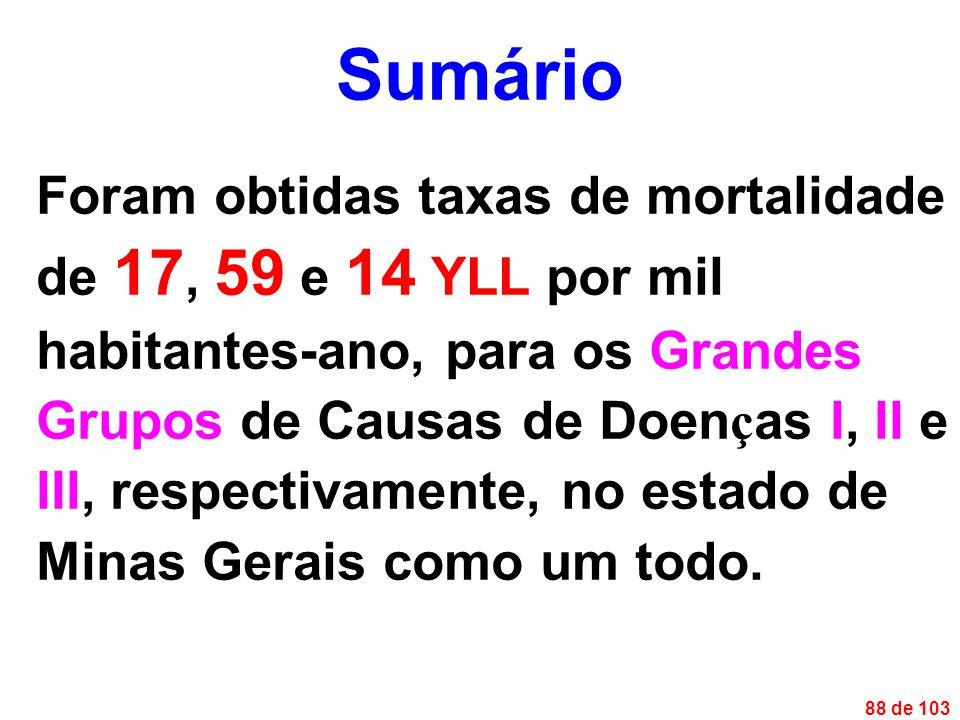 88 de 103 Foram obtidas taxas de mortalidade de 17, 59 e 14 YLL por mil habitantes-ano, para os Grandes Grupos de Causas de Doen ç as I, II e III, respectivamente, no estado de Minas Gerais como um todo.
