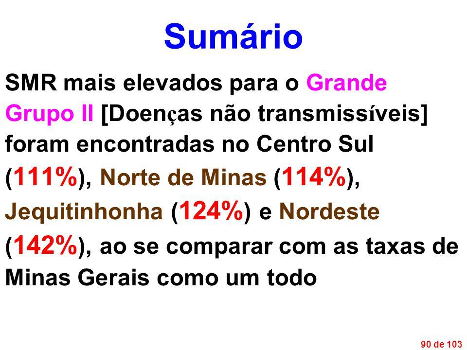 90 de 103 SMR mais elevados para o Grande Grupo II [Doen ç as não transmiss í veis] foram encontradas no Centro Sul ( 111% ), Norte de Minas ( 114% ), Jequitinhonha ( 124% ) e Nordeste ( 142% ), ao se comparar com as taxas de Minas Gerais como um todo Sumário