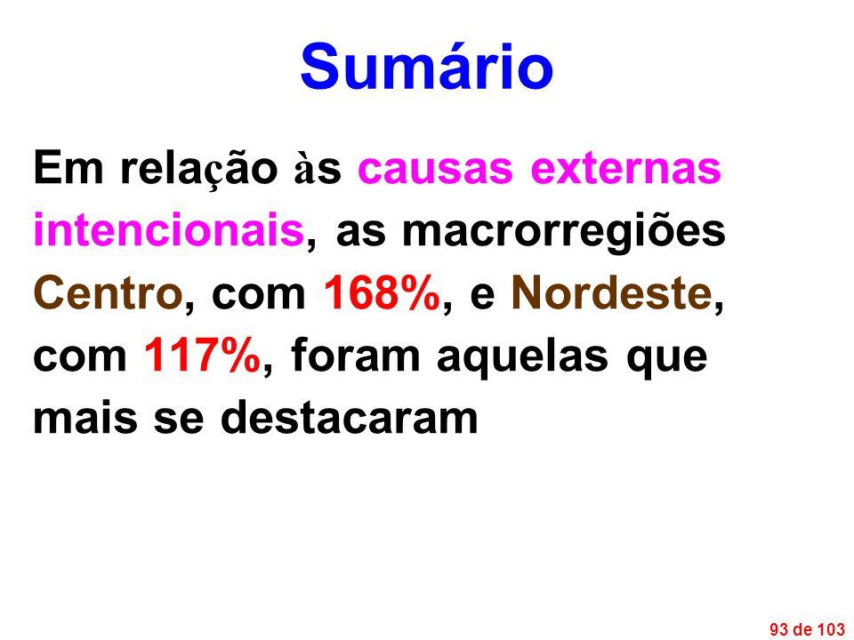 93 de 103 Em rela ç ão à s causas externas intencionais, as macrorregiões Centro, com 168%, e Nordeste, com 117%, foram aquelas que mais se destacaram Sumário