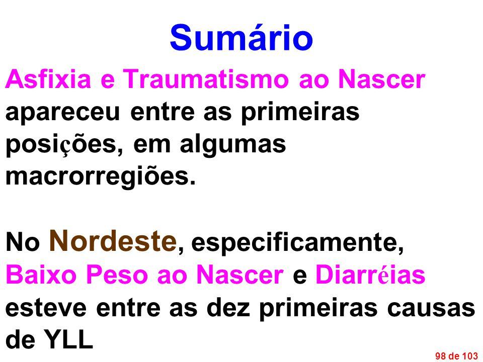 98 de 103 Asfixia e Traumatismo ao Nascer apareceu entre as primeiras posi ç ões, em algumas macrorregiões.