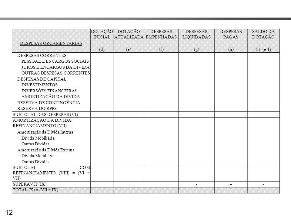 Balanço Orçamentário – nova estrutura DOTAÇÃO INICIAL DOTAÇÃO ATUALIZADA DESPESAS EMPENHADAS DESPESAS LIQUIDADAS DESPESAS PAGAS SALDO DA DOTAÇÃO DESPE