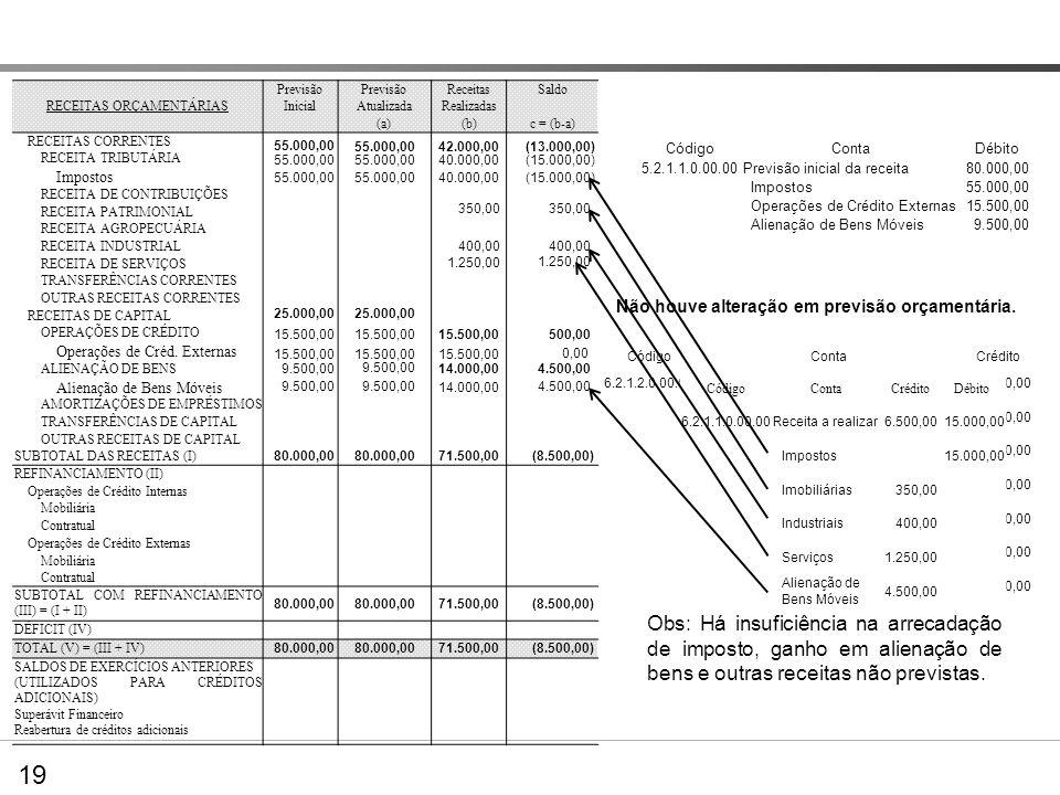 Preenchendo os Quadros demonstrativos – BO Previsão ReceitasSaldo RECEITAS ORÇAMENTÁRIASInicialAtualizadaRealizadas (a)(b)c = (b-a) RECEITAS CORRENTES