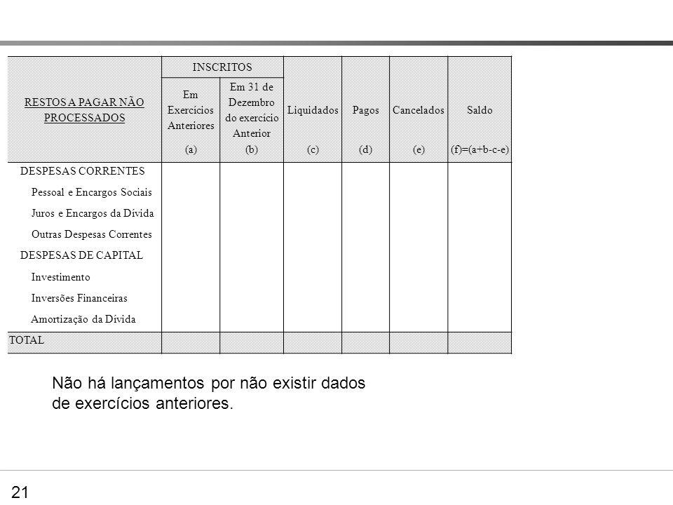 INSCRITOS RESTOS A PAGAR NÃO PROCESSADOS Em Exercícios Anteriores Em 31 de Dezembro do exercício Anterior LiquidadosPagosCanceladosSaldo (a)(b)(c)(d)(