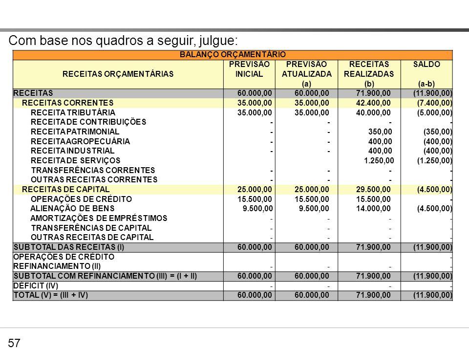 Exercícios Com base nos quadros a seguir, julgue: BALANÇO ORÇAMENTÁRIO PREVISÃO RECEITASSALDO RECEITAS ORÇAMENTÁRIASINICIALATUALIZADAREALIZADAS (a)(b)