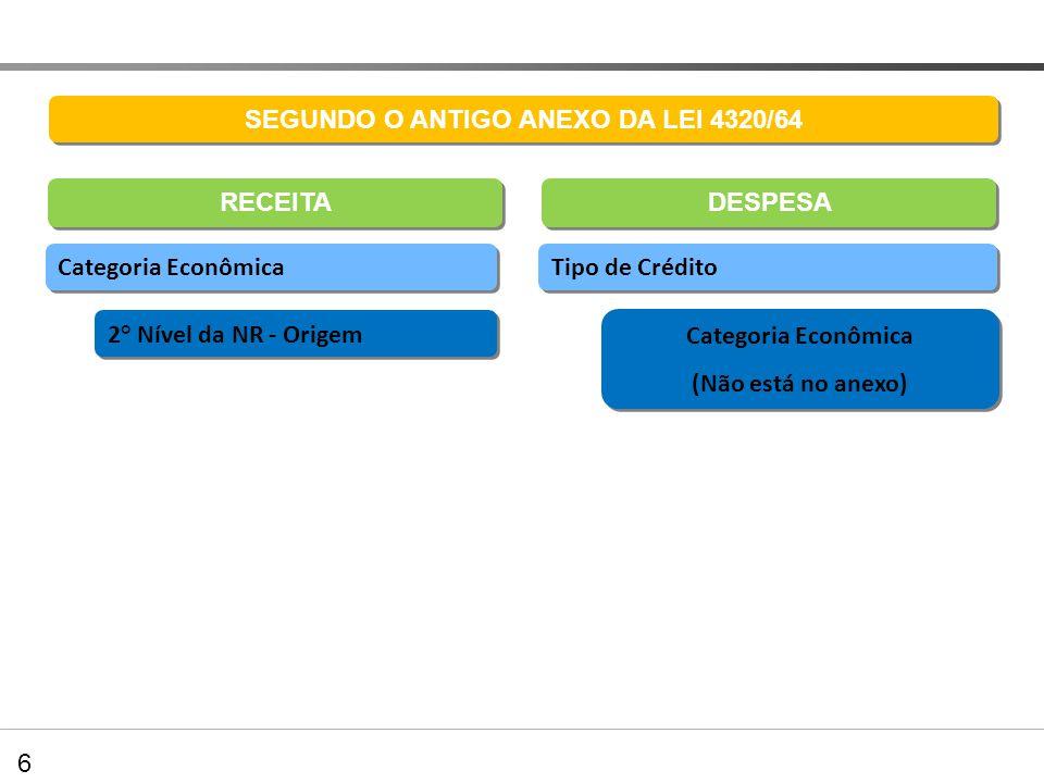 Balanço Orçamentário SEGUNDO O ANTIGO ANEXO DA LEI 4320/64 DESPESA Categoria Econômica 2° Nível da NR - Origem Tipo de Crédito Categoria Econômica (Nã