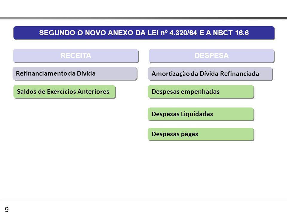Balanço Orçamentário SEGUNDO O NOVO ANEXO DA LEI nº 4.320/64 E A NBCT 16.6 DESPESA Refinanciamento da Dívida Saldos de Exercícios Anteriores Despesas