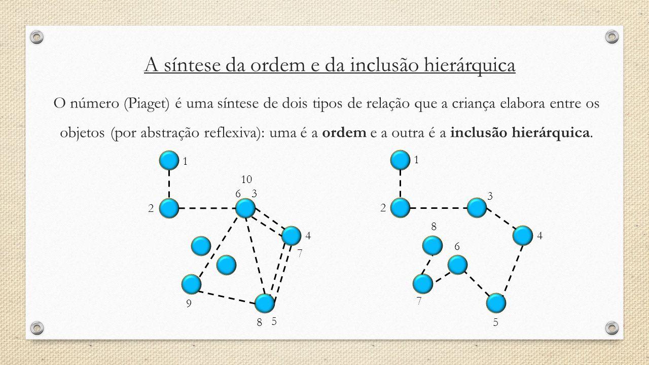 A síntese da ordem e da inclusão hierárquica O número (Piaget) é uma síntese de dois tipos de relação que a criança elabora entre os objetos (por abst