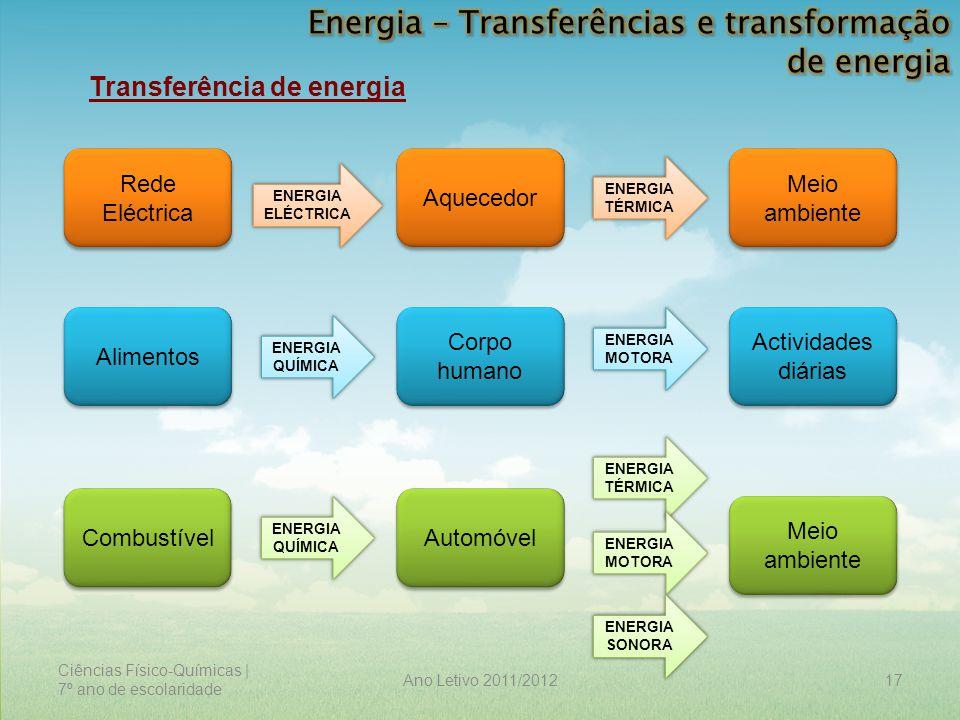 Ciências Físico-Químicas | 7º ano de escolaridade 17Ano Letivo 2011/2012 Transferência de energia Rede Eléctrica Aquecedor Meio ambiente Alimentos Cor