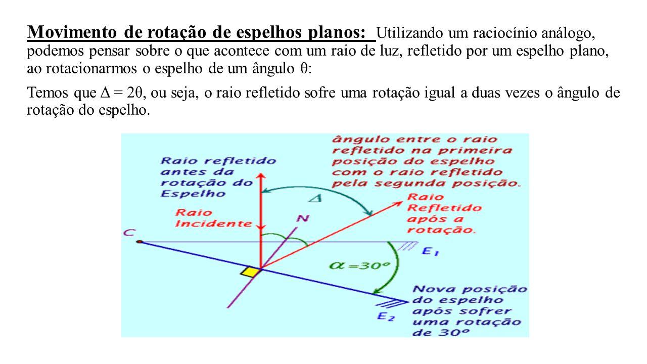 Movimento de rotação de espelhos planos: Utilizando um raciocínio análogo, podemos pensar sobre o que acontece com um raio de luz, refletido por um es