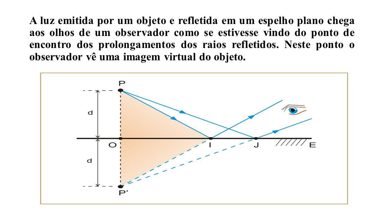 A Equação de Gauss: Aumento linear: