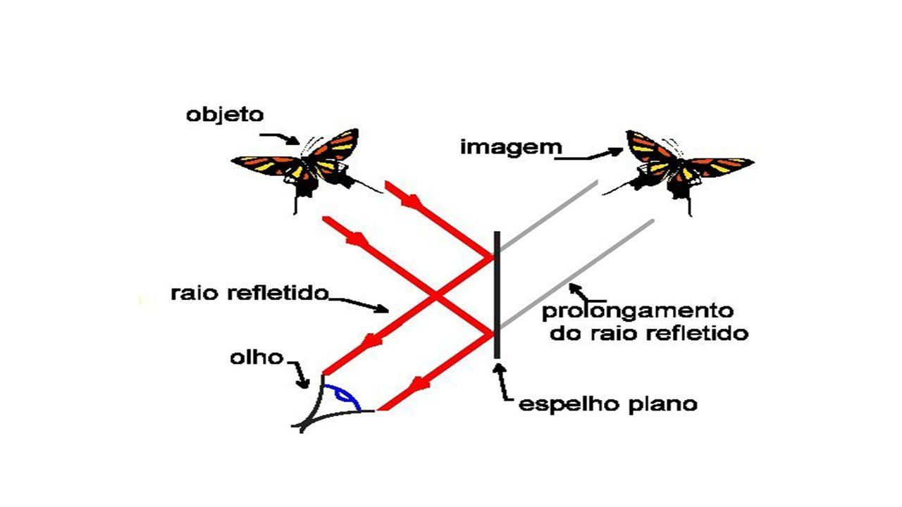 Características da imagem do espelho plano Virtual: formada pelo cruzamento dos prolongamentos dos raios refletidos.