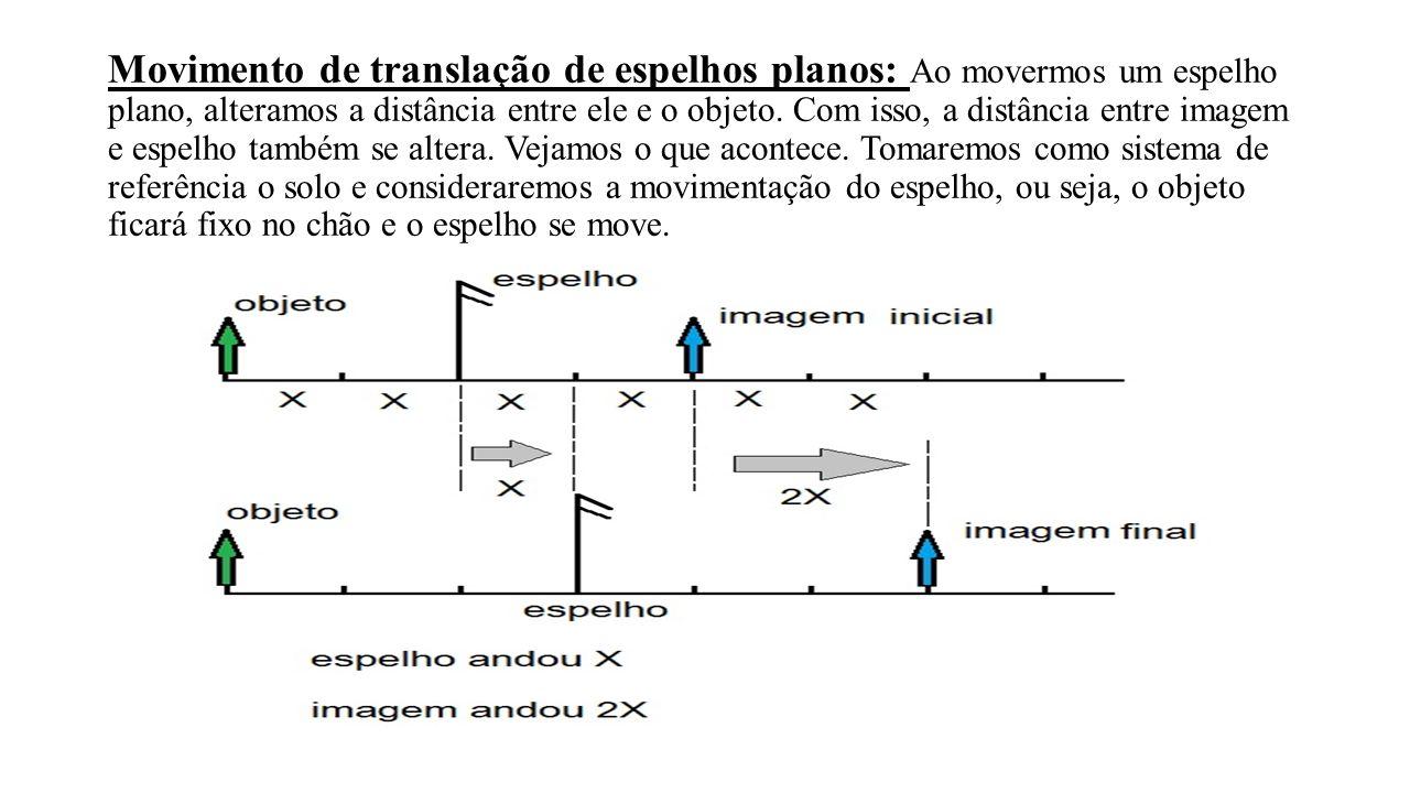 Movimento de rotação de espelhos planos: Utilizando um raciocínio análogo, podemos pensar sobre o que acontece com um raio de luz, refletido por um espelho plano, ao rotacionarmos o espelho de um ângulo θ: Temos que Δ = 2θ, ou seja, o raio refletido sofre uma rotação igual a duas vezes o ângulo de rotação do espelho.