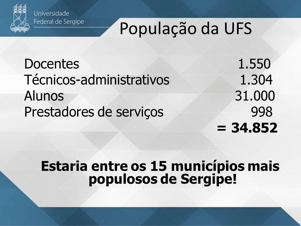 População da UFS Docentes 1.550 Técnicos-administrativos 1.304 Alunos 31.000 Prestadores de serviços 998 = 34.852 Estaria entre os 15 municípios mais populosos de Sergipe.