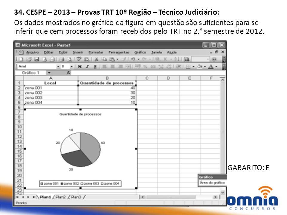 34. CESPE – 2013 – Provas TRT 10º Região – Técnico Judiciário: Os dados mostrados no gráfico da figura em questão são suficientes para se inferir que