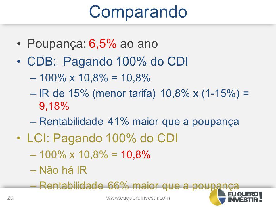 Comparando Poupança: 6,5% ao ano CDB: Pagando 100% do CDI –100% x 10,8% = 10,8% –IR de 15% (menor tarifa) 10,8% x (1-15%) = 9,18% –Rentabilidade 41% m