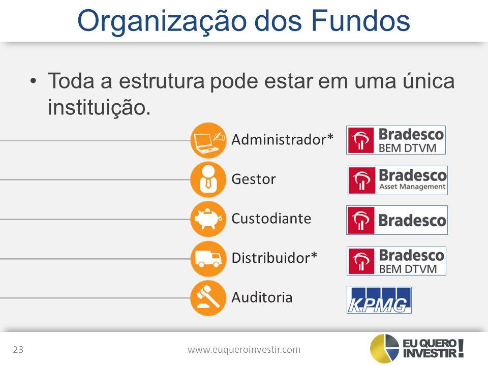 Organização dos Fundos www.euqueroinvestir.com 23 Administrador* Gestor Custodiante Distribuidor* Auditoria Toda a estrutura pode estar em uma única i