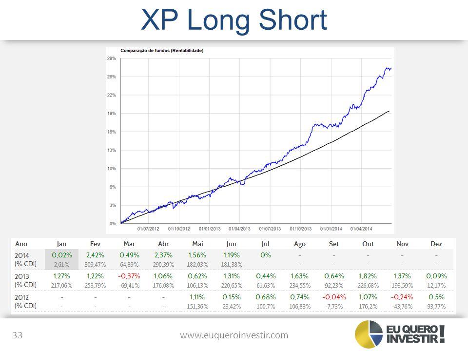 XP Long Short www.euqueroinvestir.com 33