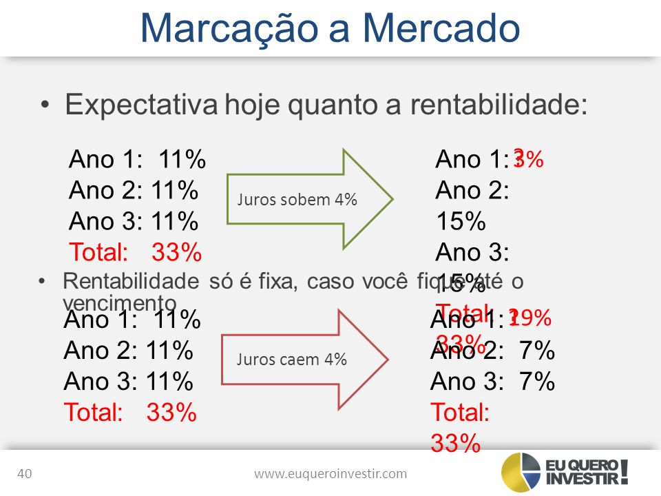 Marcação a Mercado Expectativa hoje quanto a rentabilidade: www.euqueroinvestir.com 40 Ano 1: 11% Ano 2: 11% Ano 3: 11% Total: 33% Ano 1: Ano 2: 15% A