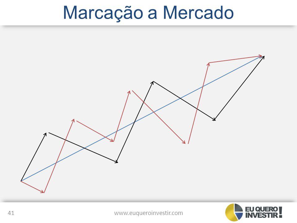 Marcação a Mercado www.euqueroinvestir.com 41
