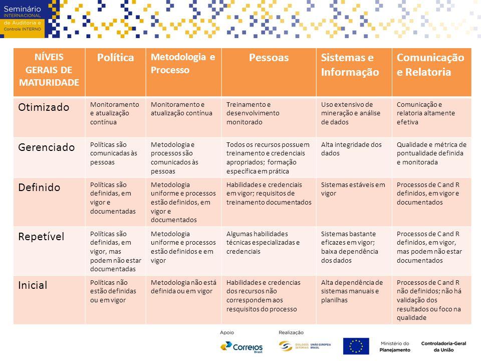 bnbnb NÍVEIS GERAIS DE MATURIDADE Política Metodologia e Processo PessoasSistemas e Informação Comunicação e Relatoria Otimizado Monitoramento e atual
