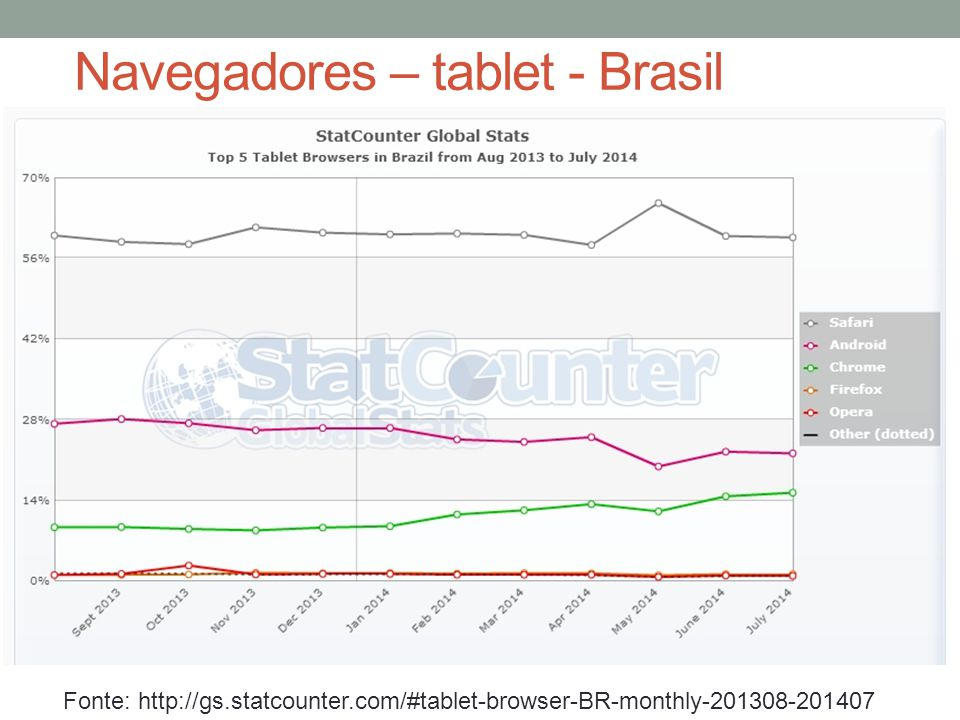 Navegadores – tablet - Brasil Fonte: http://gs.statcounter.com/#tablet-browser-BR-monthly-201308-201407