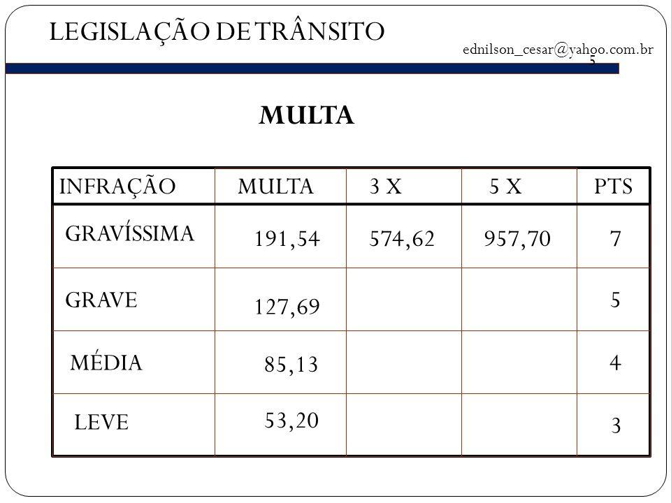 LEGISLAÇÃO DE TRÂNSITO ednilson_cesar@yahoo.com.br MULTA INFRAÇÃOMULTA3 X5 XPTS GRAVÍSSIMA GRAVE MÉDIA LEVE 191,54 127,69 85,13 53,20 574,62957,707 5 5 4 3