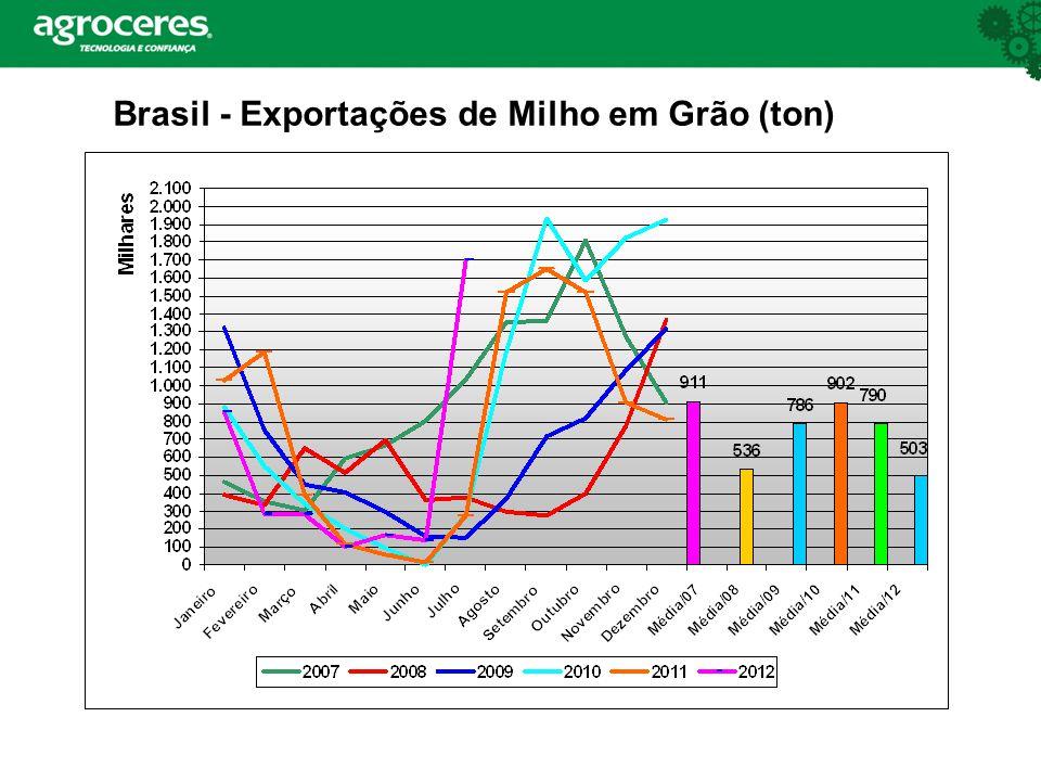 Brasil - Exportações de Milho em Grão (ton)