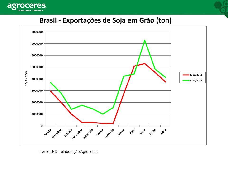 Brasil - Exportações de Soja em Grão (ton) Fonte: JOX, elaboração Agroceres