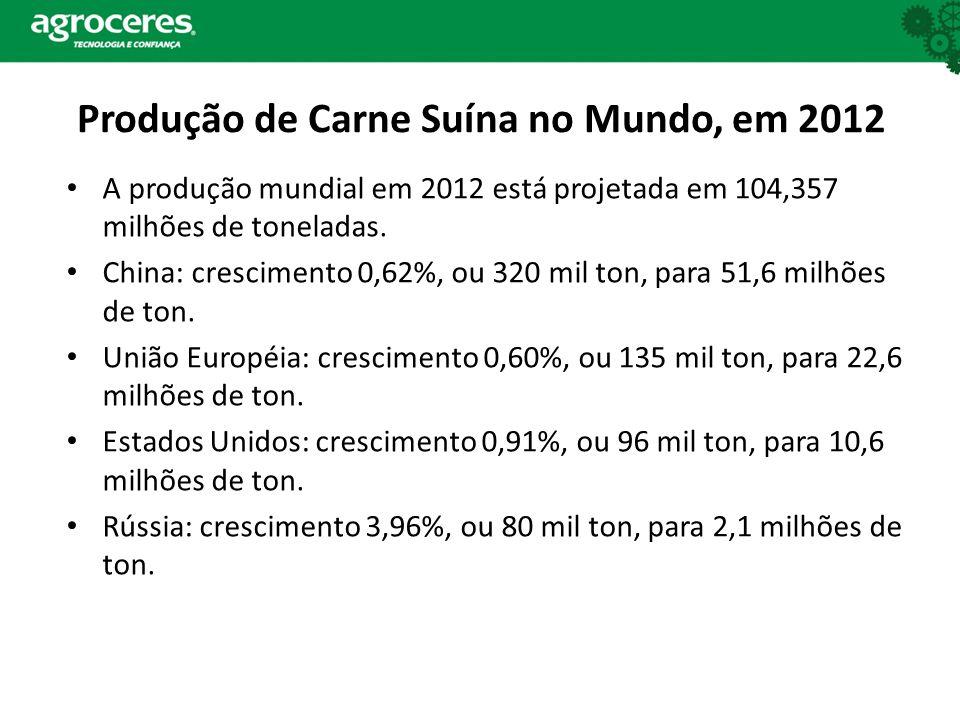 Produção de Carne Suína no Mundo, em 2012 A produção mundial em 2012 está projetada em 104,357 milhões de toneladas. China: crescimento 0,62%, ou 320