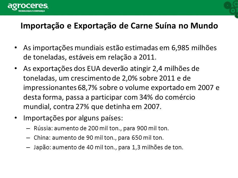 Importação e Exportação de Carne Suína no Mundo As importações mundiais estão estimadas em 6,985 milhões de toneladas, estáveis em relação a 2011.