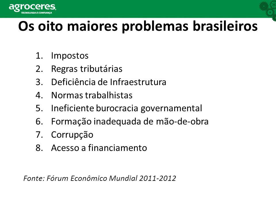 Os oito maiores problemas brasileiros 1.Impostos 2.Regras tributárias 3.Deficiência de Infraestrutura 4.Normas trabalhistas 5.Ineficiente burocracia g