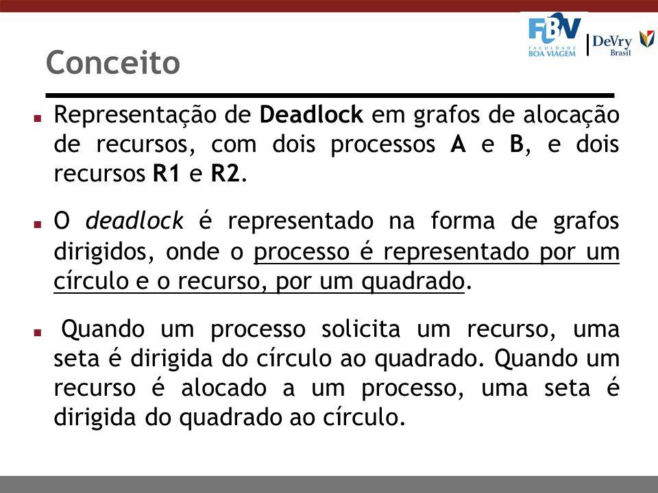 Conceito Na figura, podemos ver dois processos diferentes (A e B), cada um com um recurso diferente alocado (R1 e R2).